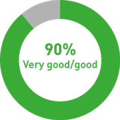 Graphic: Exhibitors' overall assessment 90% very good/ good